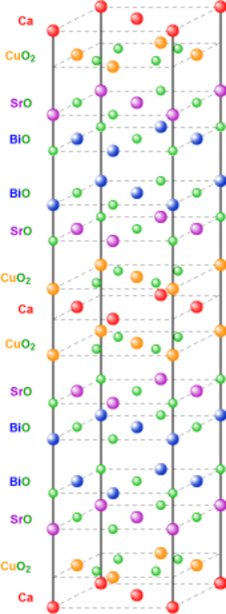 Bismuth strontium calcium copper oxide - The crystallographic unit cell of BSCCO-2212 comprising two repeat units offset by (1/2,0,0). The other BSCCO family members have very similar structures: 2201 has one less CuO2 in its top and bottom half and no Ca layer, while 2223 has an extra CuO2 and Ca layer in each half.
