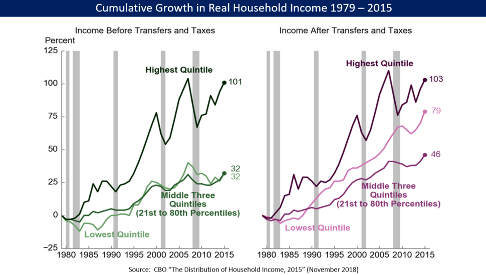 CBO 1979 to 2015 - Cumulative Real Household Income Increase