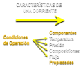 Caracteristicas de una corriente Variables de Operacion.png