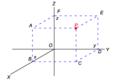 Cartesian3 coordinates.png