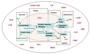 Computer-aided technologies - Illustration of the interaction of the various computer-aided technologies.