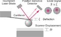 Colloidal Probe Force Measurement.png