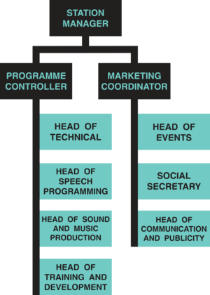 Stag Radio - Image: Committee Structure