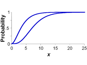 A continuous p-box depicted as a graph with abscissa labeled X and ordinate labeled Probability