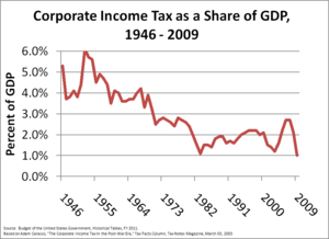 Corporate tax in the United States - Corporate income tax as a share of GDP, 1946–2009.