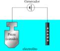 Depot electrolytique.es.png