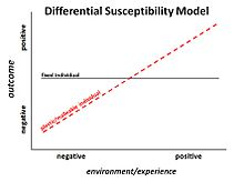 Differentialsusceptibilitymodel.JPG
