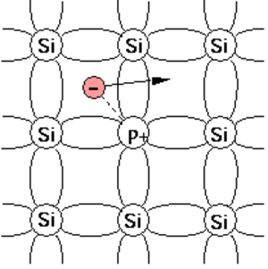Donor (semiconductors) - Phosphorus atom acting as a donor in the simplified 2D Silicon lattice.