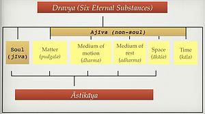Jain cosmology - Chart showing the classification of dravya and astikaya