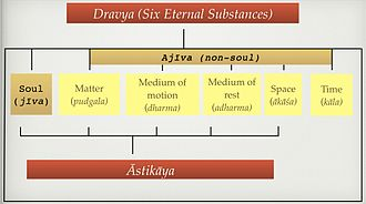 Jain cosmology - Chart showing the classification of dravya and astikaya