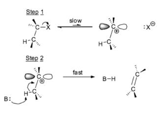 Hammond's postulate - Unimolecular Elimination Reaction Mechanism
