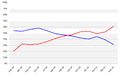 Encuestas Michelle Bachelet segundo gobierno.png