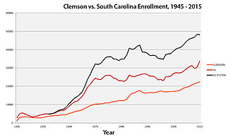Clemson–South Carolina rivalry - Clemson vs. USC Enrollment, 1945 – 2015