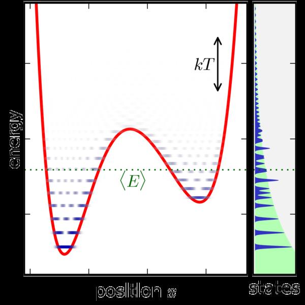 Fichier:Ensemble quantum 1DOF canonical png — Wikipédia