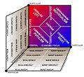 Erickson NPOV political chart.jpg