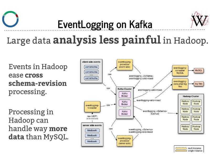 File:EventLogging on Kafka - Lightning Talk.pdf