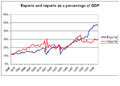Exports and imports as pc of GDP 1865 2003.PNG