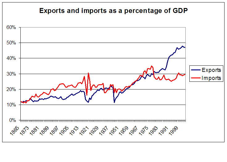 Exports and imports as pc of GDP 1865 2003