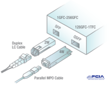 Fibre Channel Predominantly Uses The SFP Module With LC Connector And Duplex Cabling But 128GFC QSFP28 MPO Connectors