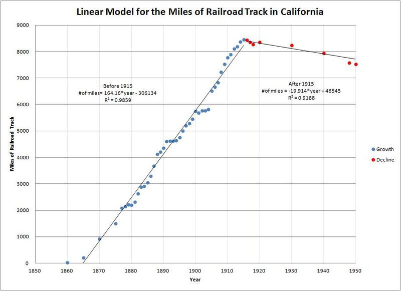 Figure 3 - Linear Model for the Miles of Railroad Track in California.jpg