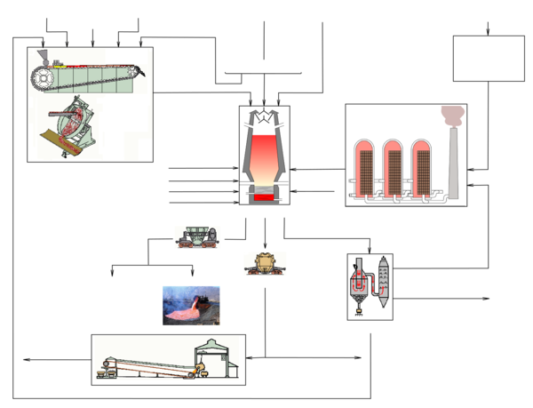 Flow chart of blast-furnace production.png