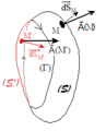 Flux d'un champ vectoriel à travers deux surfaces ouvertes s'appuyant sur le même contour fermé.png