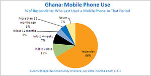 Telecommunications in Ghana - Ghana mobile phone and smart phone use, July 2009.