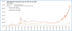 Accelerated Return Note - Gold Spot Price per Gram - Jan 1971 to Jan 2012