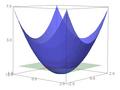 Gráfica 3D de la función potencia de un punto.png