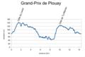 Grand-Prix Plouay 2002 Profile.png