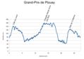 Grand-Prix Plouay 2012 Profile.png