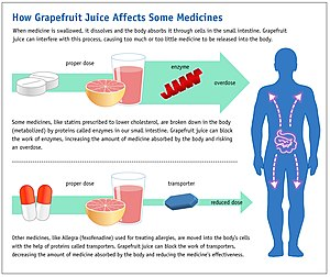 Grapefruit–drug interactions - Image: Grapefruit Juice and Medicine May Not Mix (6774935740)