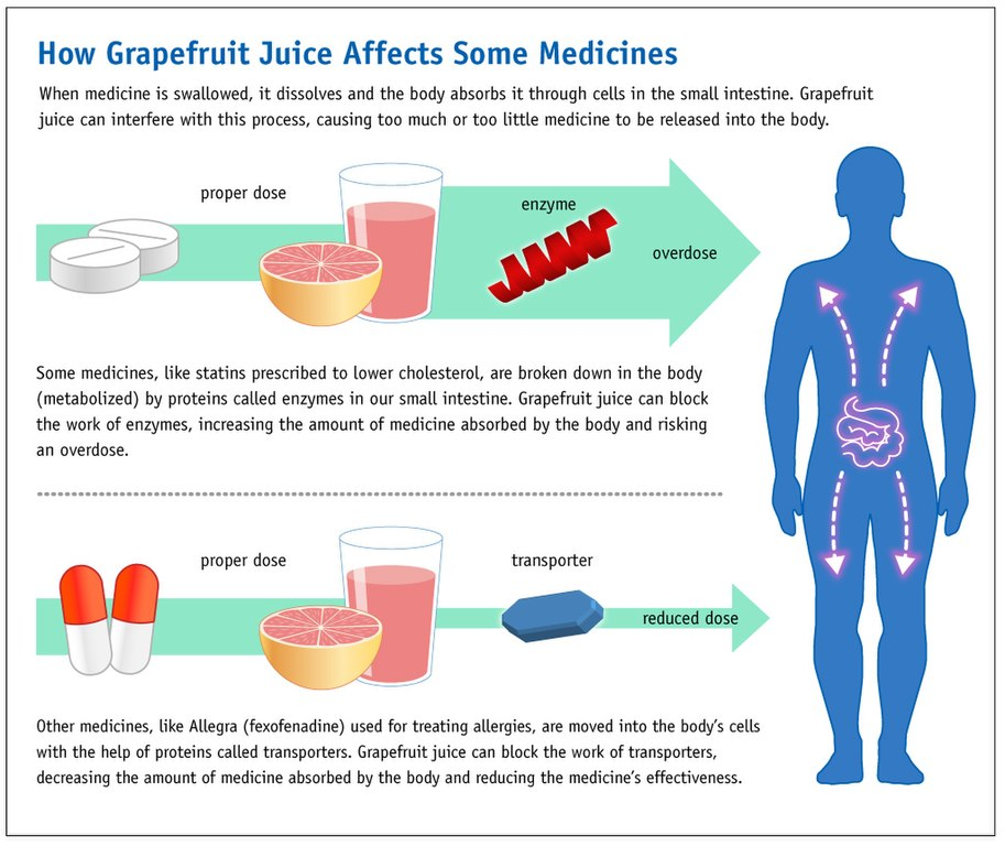 Grapefruit juice and Apple cider vinegar to lose weight!