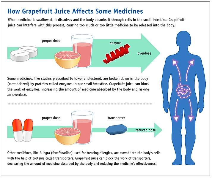 File Grapefruit Juice And Medicine May Not Mix 6774935740