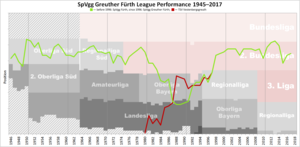SpVgg Greuther Fürth - Historical chart of Greuther Fürth and predecessors' performance after WWII