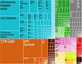 Hong-Kong Export Treemap.jpg