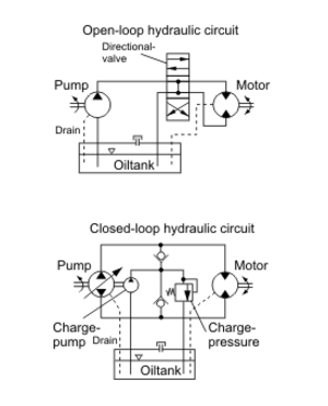 Hydraulic drive system - Principal circuit diagram for open loop and closed loop system.