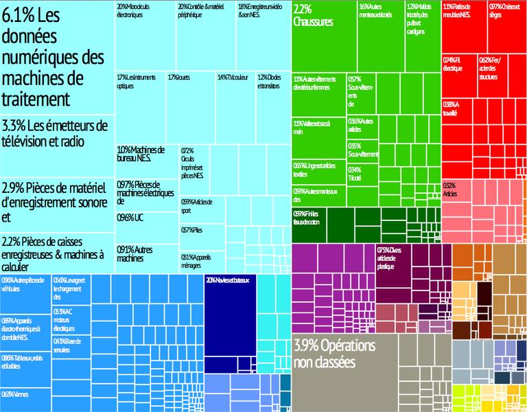 Fichier:La Chine treemap fr.png