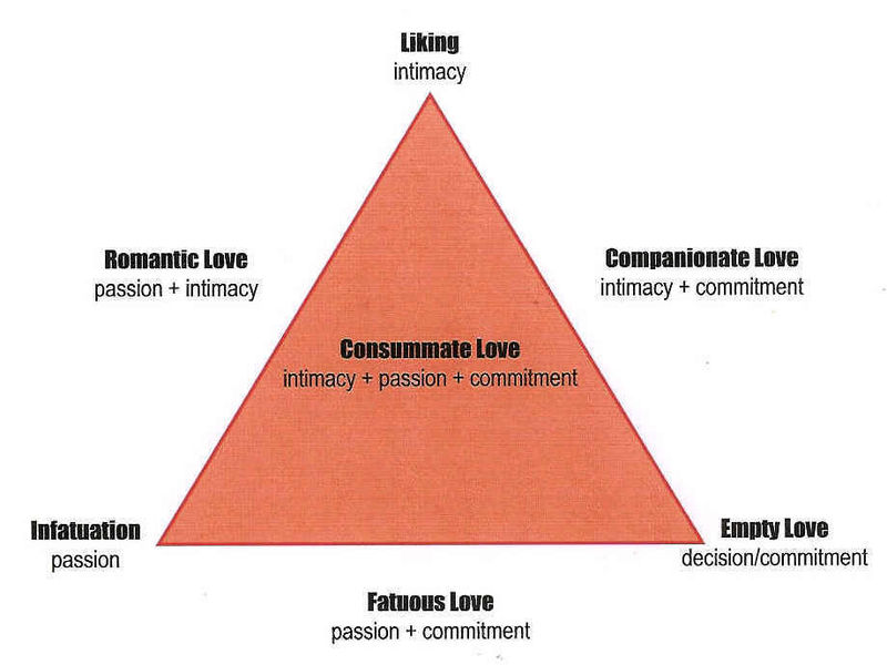 File:Love-triangle.jpg