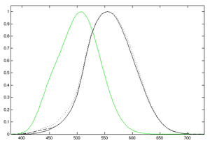 Luminosity function - Image: Luminosity