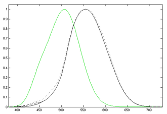 Luminous intensity - Photopic (black) and scotopic (green) luminosity functions.