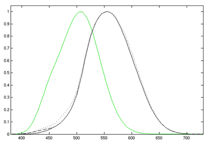 Photometry Optics Wikipedia