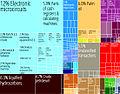 Malaysia Product Export Treemap.jpg