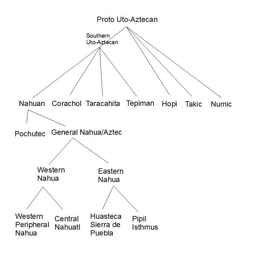 Nahuan classification