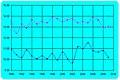 Neft daşları məntəqəsində dəniz suyu duzluluğunun çoxillik minimum və maksimum qiymətləri qrafiki.jpg