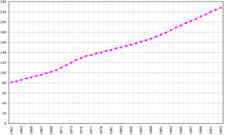 Évolution de la population entre 1961 et 2003 (chiffre de la FAO, 2005). Population en milliers d'habitants.