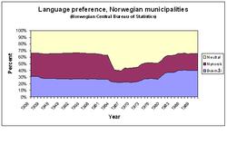 words in norwegian language