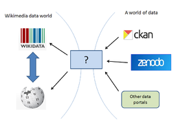 Open data worlds