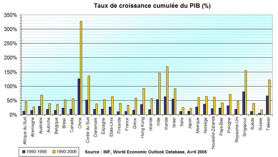 PIB cumul-1990-2006