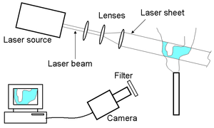 Planar laser-induced fluorescence - A simplified PLIF experimental facility.
